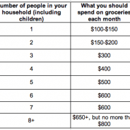 How much should you pay?