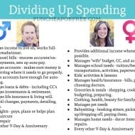 Dividing up spending responsibilities in marriage – how to, and ..