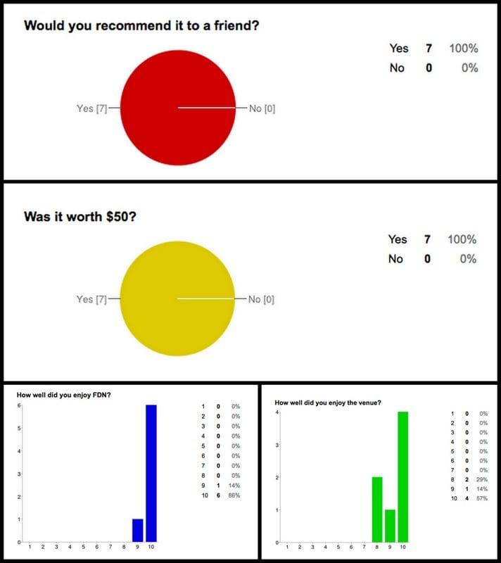 Finance Date Night survey results