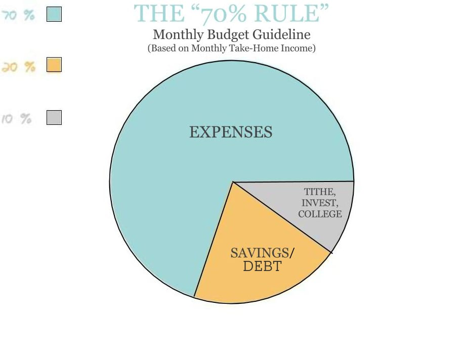 "The ""70% rule"", how much to budget for spending, saving, and investing...SO DARN SIMPLE! From FunCheapOrFree.com"