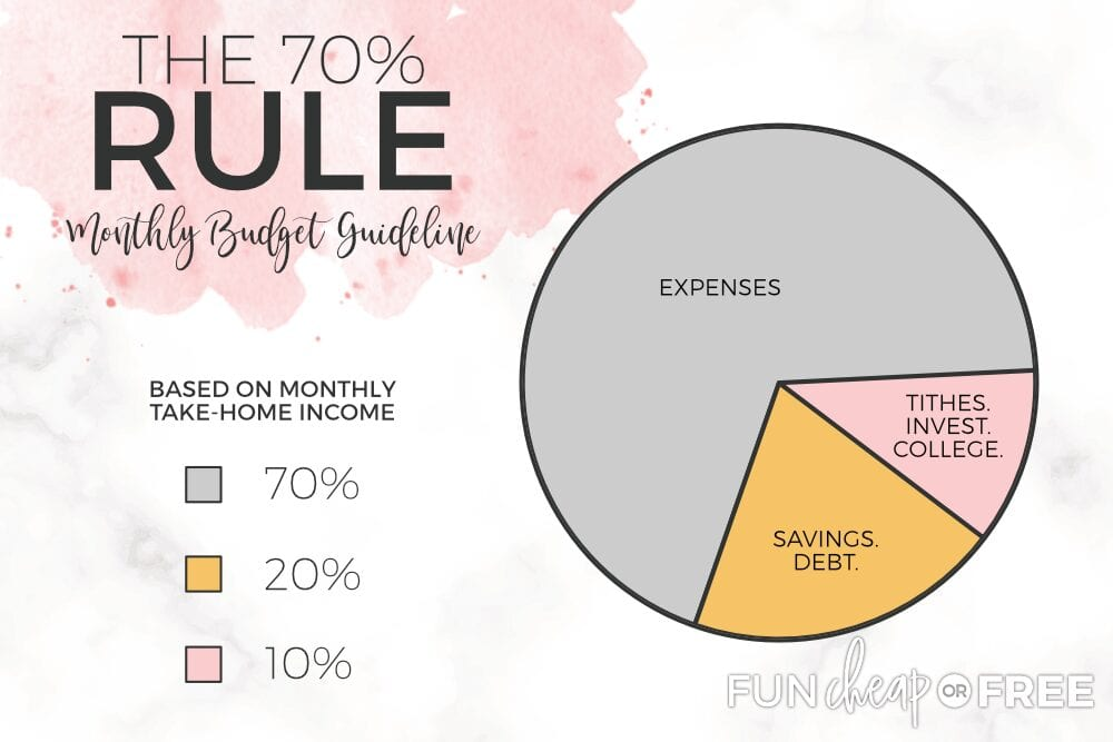 "Image with text that reads ""the 70% rule monthly budget guideline"" from Fun Cheap or Free"