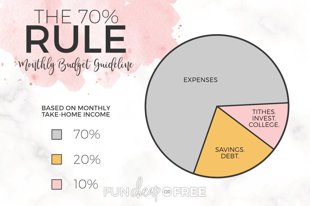 Use the 70% rule to help keep from overspending - Tips from Fun Cheap or Free
